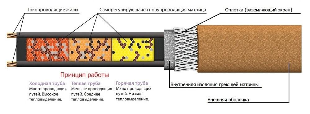Греющий кабель температура нагрева и принцип работы