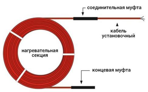 Состав нагревательного кабеля