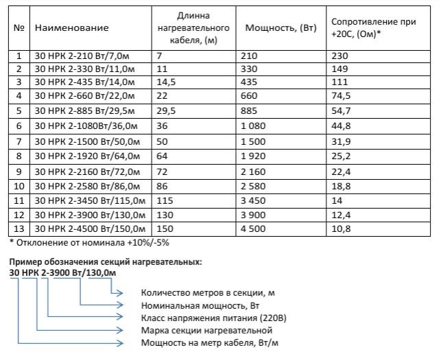 Таблица параметров греющего кабеля НРК-30