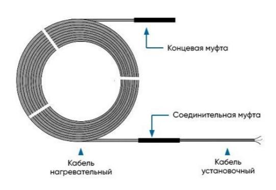 устройство греющего кабеля НРК-30